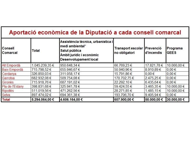 Foto 1 : La Diputació aporta 5.294.064 euros als consells comarcals gironins per a l'assistència i la cooperació amb els municipis