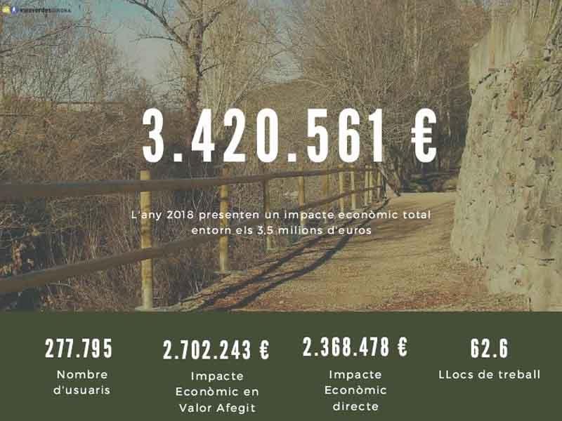 Foto 3 : Es presenten els resultats dels estudis d'impacte econòmic i d'usos de les Vies Verdes de Girona i Pirinexus<br>